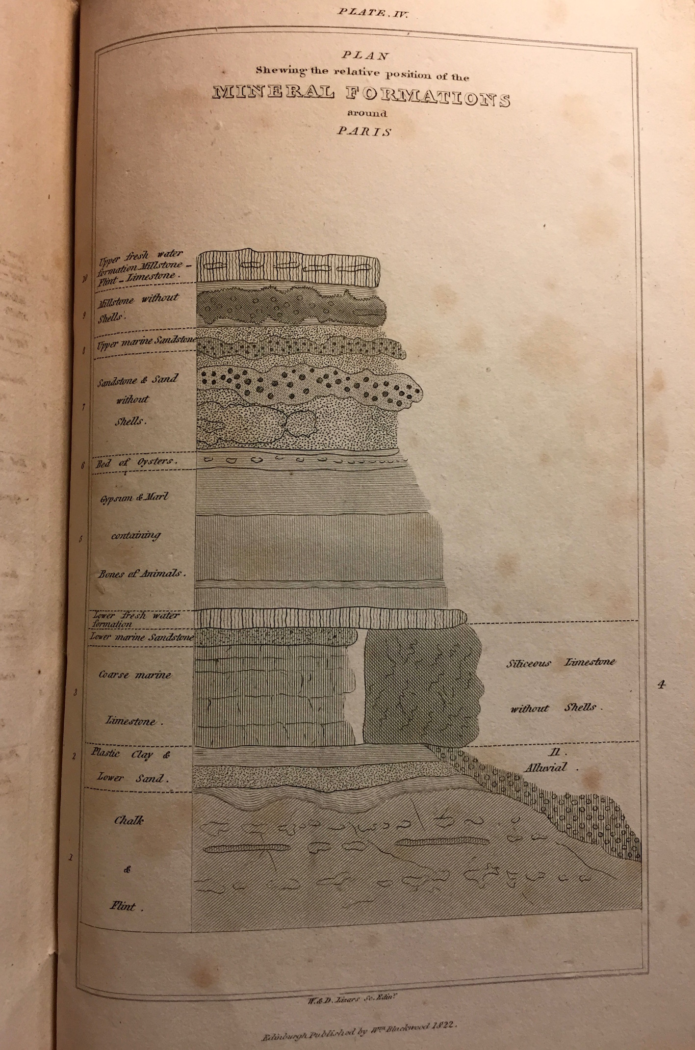 """Plate IV: Plan of the relative position of the mineral formations around Paris."""
