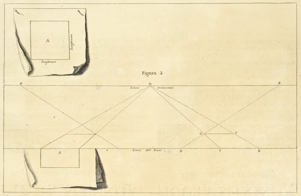 """Andrea Pozzo, Perspectiva Pictorum et Architectorum, vol. I (Roma, 1693), Figure 2. Getty Research Institute"""