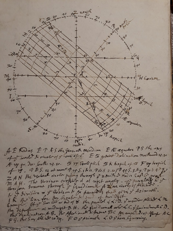 """Hand drawn part of the Jewel, stuck on interleaved sheet in The Mathematical Jewel."""